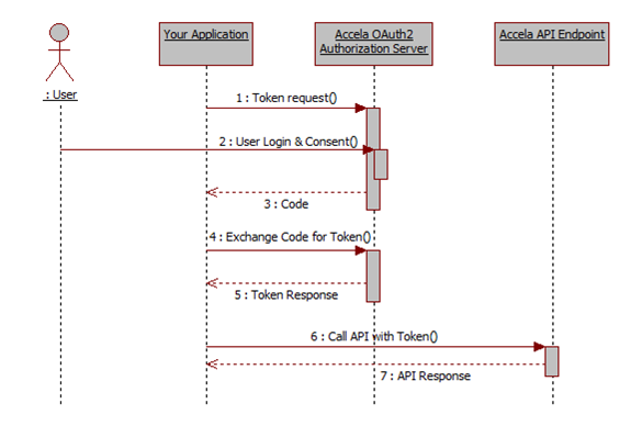 diagram code flow image collections how to guide and