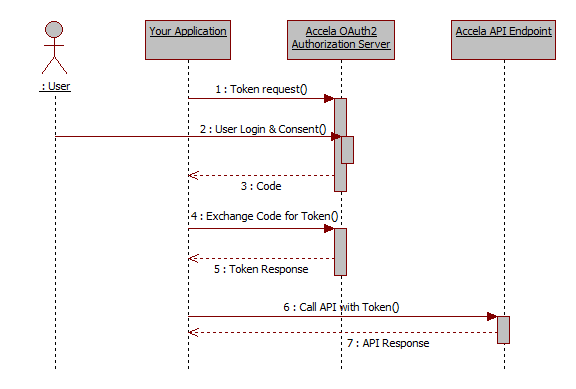 Accela contruct api v3 login get started the following is an overview diagram for accela oauth2 authorization code flow ccuart Choice Image